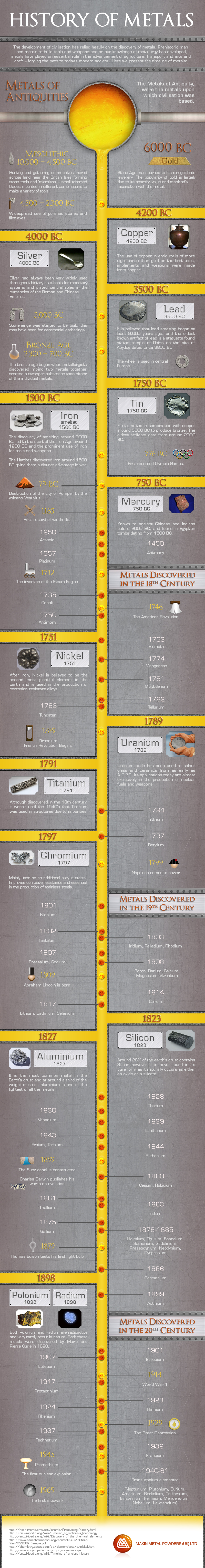 Infographic showing the history of metal discovery